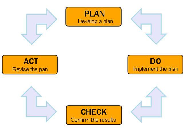 PDCAサイクルの概要と注意点について